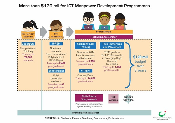 ICT_Manpower_Development_Plan